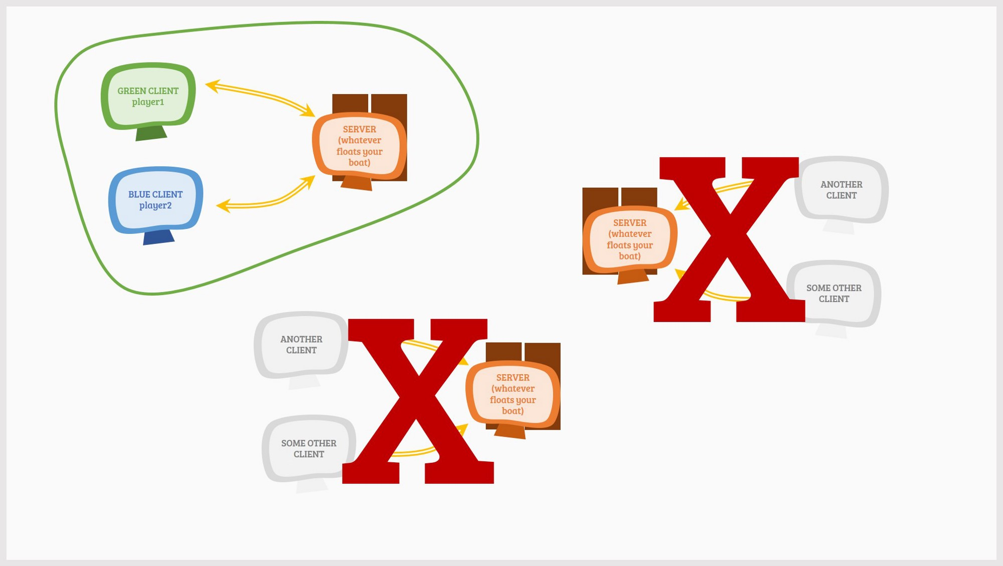 Understanding ROBLOX networking and FilteringEnabled: Part 1
