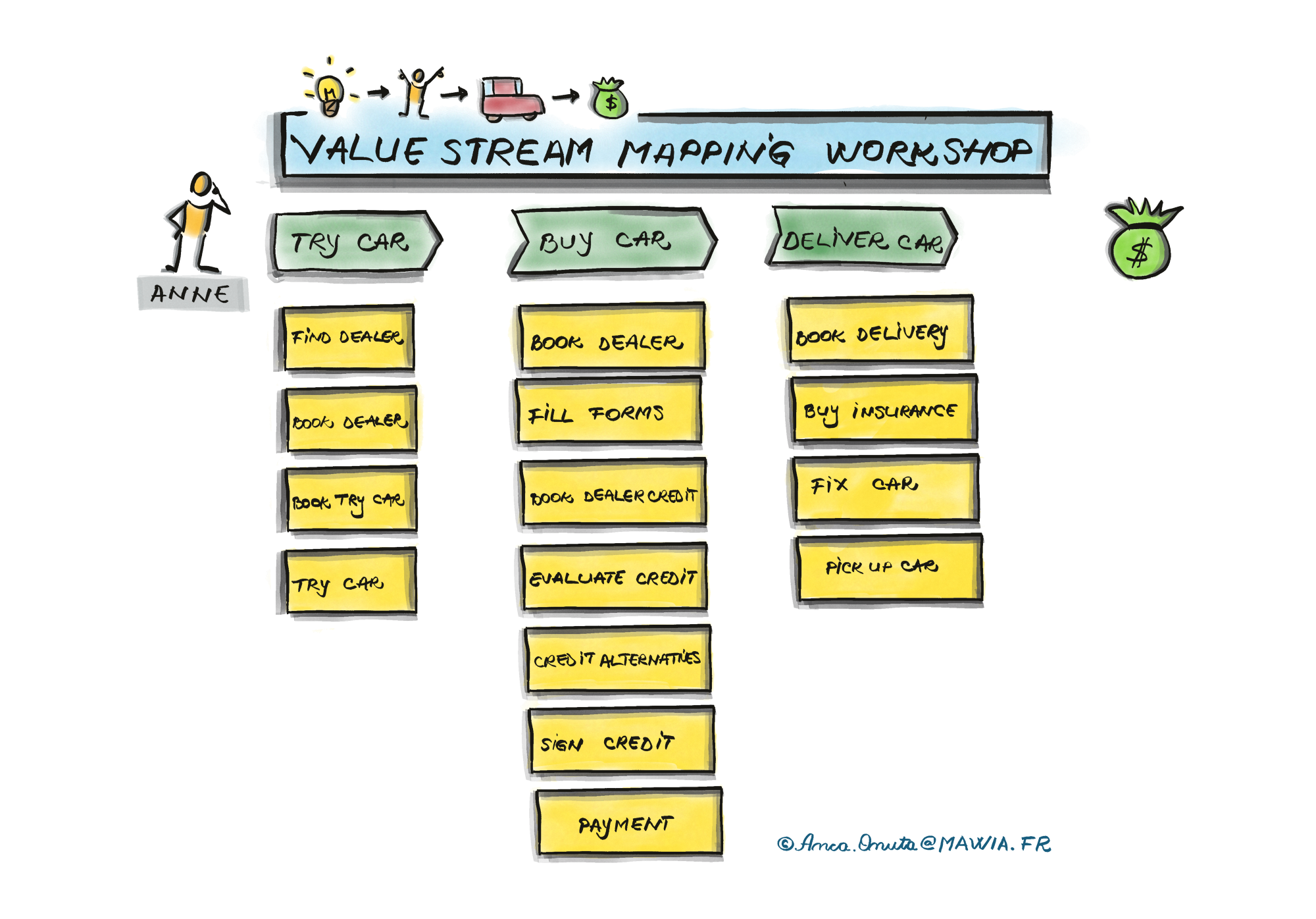 Identify the activities which are part of the value stream as part of the Remote Value Stream Mapping Workshop