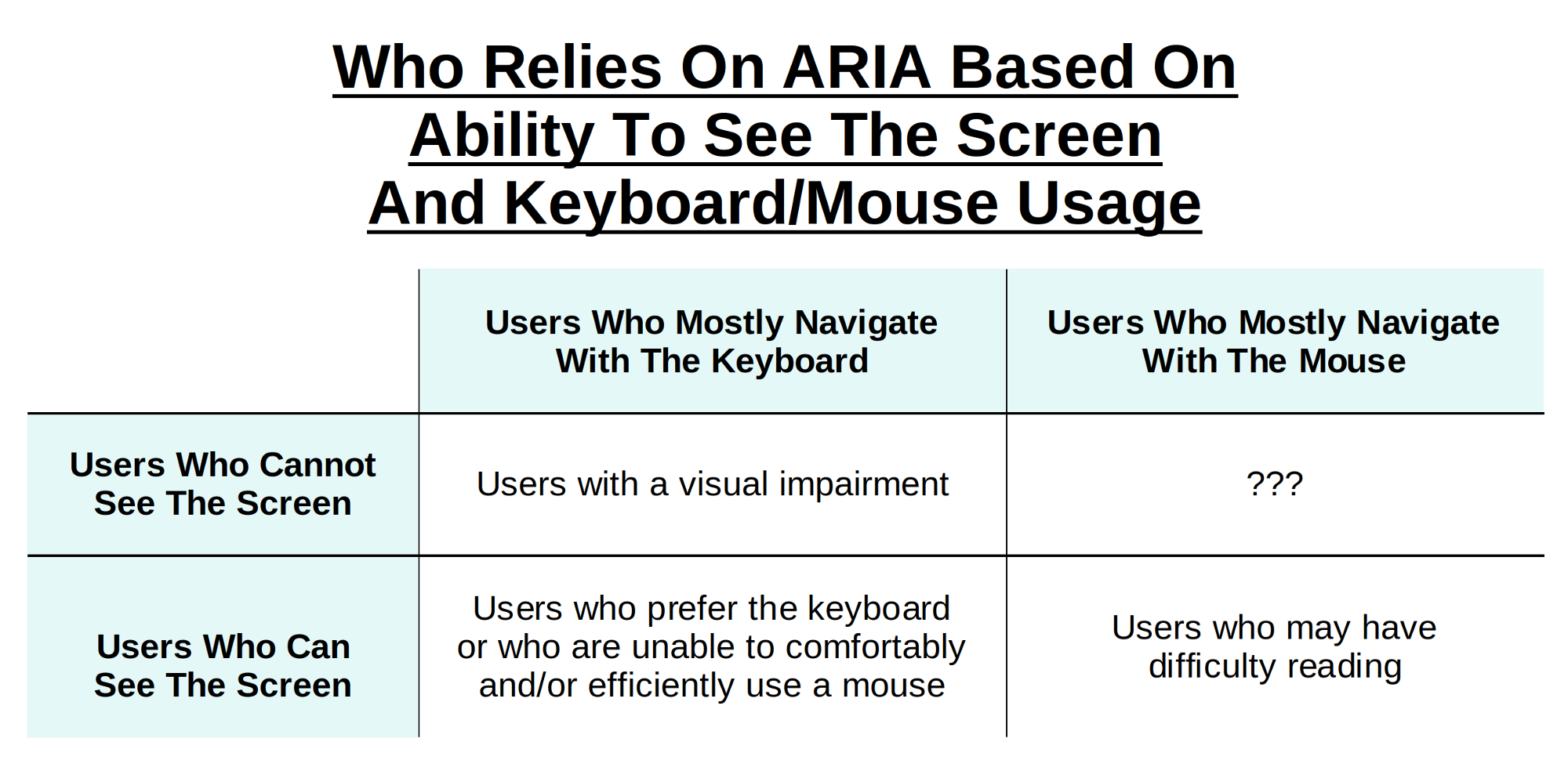 """Table entitled """"Who Relies On ARIA Based On Ability To See The Screen And Keyboard/Mouse Usage."""" The table has the column headers """"Users Who Mostly Navigate With The Keyboard"""" and """"Users Who Mostly Navigate With The Mouse."""" The table has the row headers """"Users Who Cannot See the Screen"""" and """"Users Who Can See the Screen."""" The contents of the cells is discussed in detail below; the table is merely a visual aid, not the sole conveyance of the information it contains."""