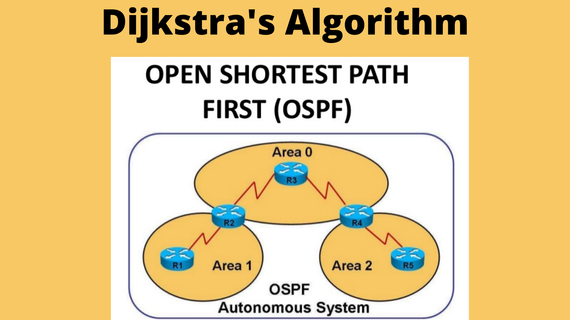 OSPF, Dijkstra's Algorithm, Routing Protocol, Shotest Path First, Open Shortest Path First, Internet, Networking Concepts