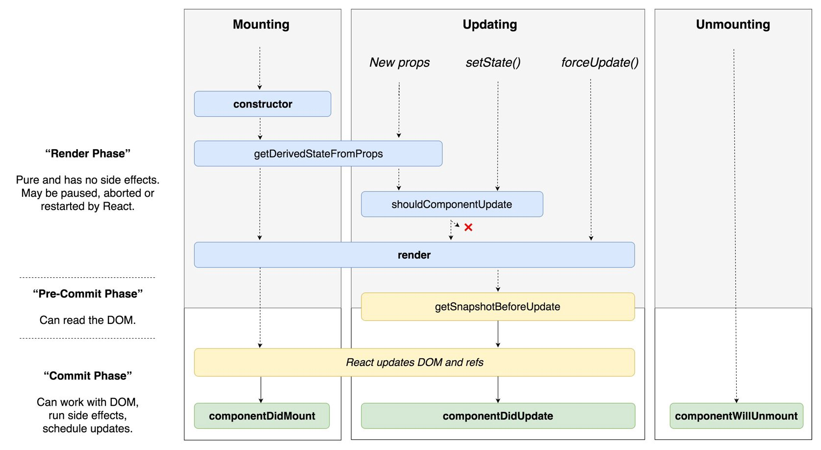 Playing with Component lifecycle methods of React 16 3