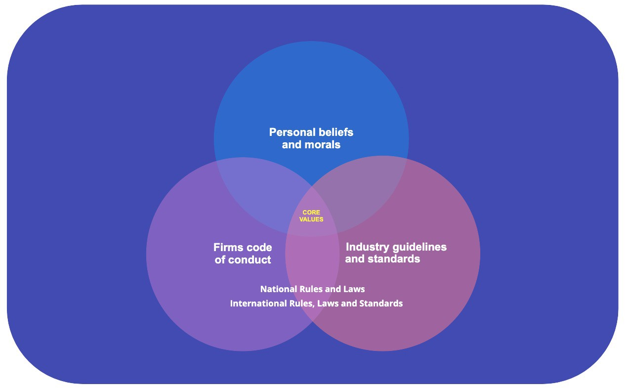 Venn-diagram over influences when taking decisions in business and design.