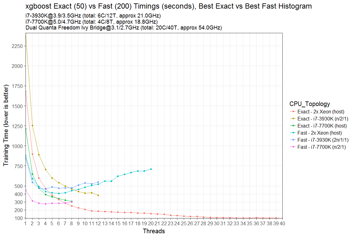 Exact xgboost and Fast Histogram xgboost training speed comparison