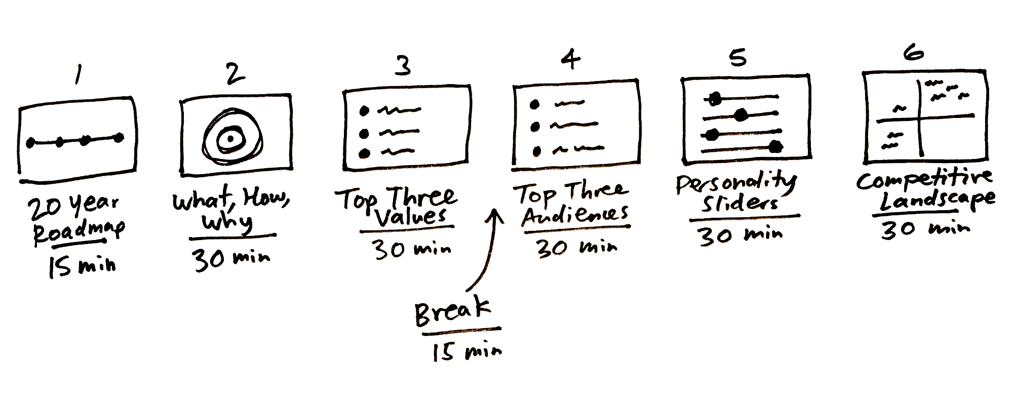 The Three-Hour Brand Sprint - GV Library
