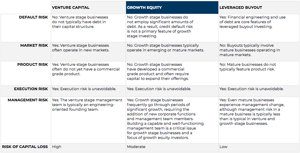 Understanding the difference between Growth Equity and Venture Capital