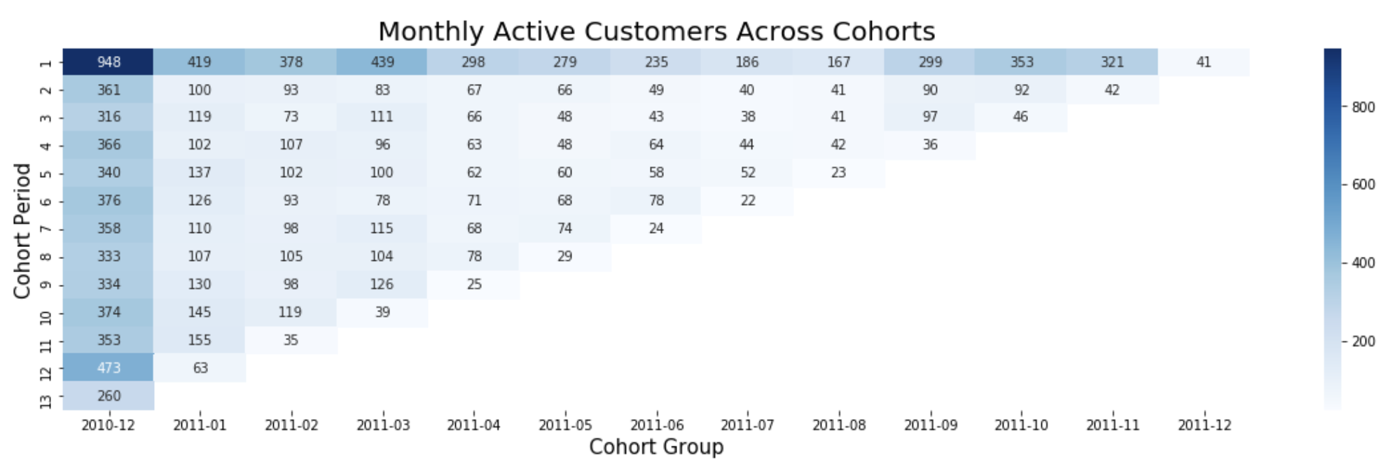 Cakestands & Paper Birdies: E-Commerce Cohort Analysis in Python