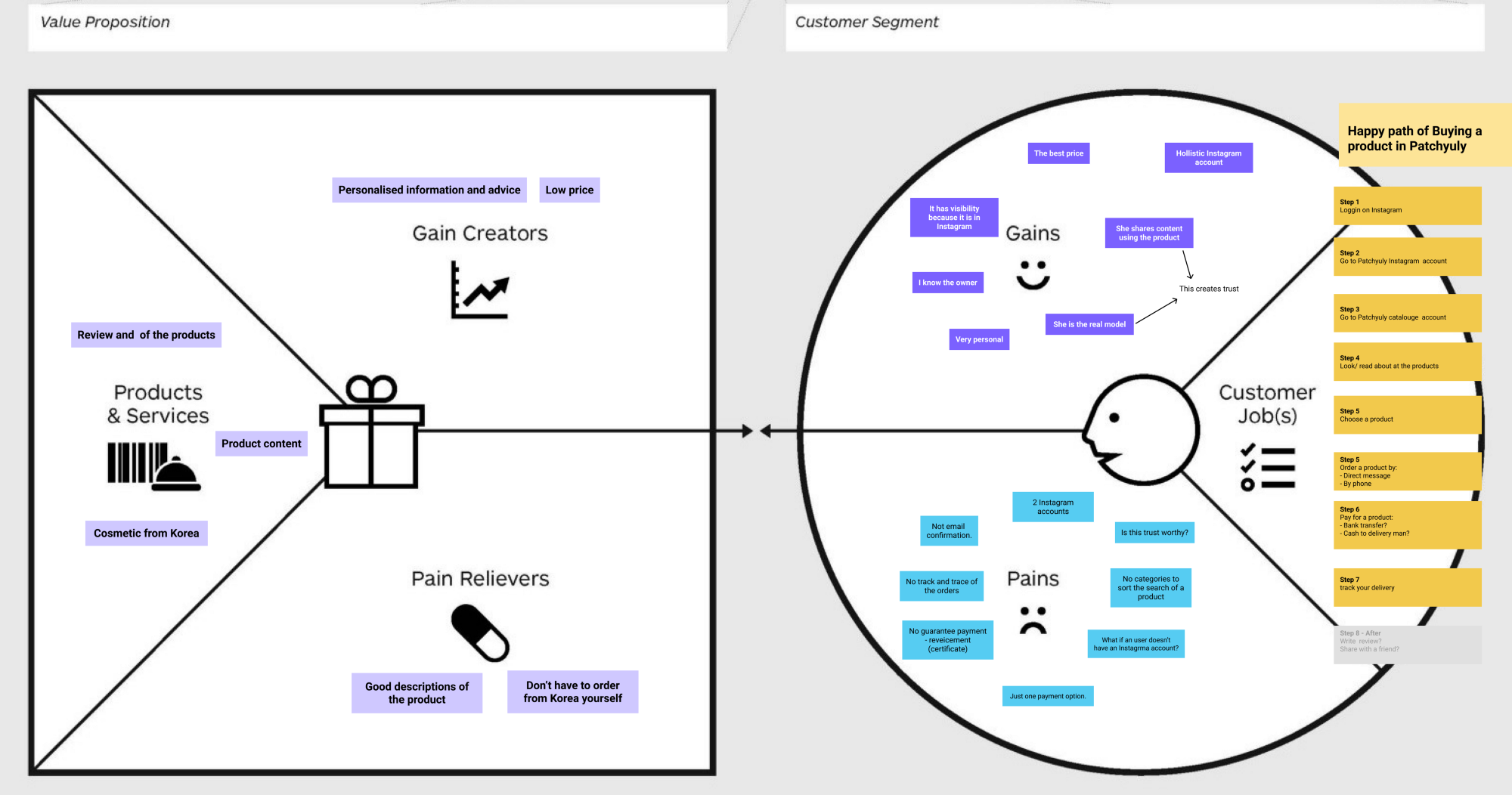 The Value Proposition Canvas-Patchyuly / © Strategyzer AG
