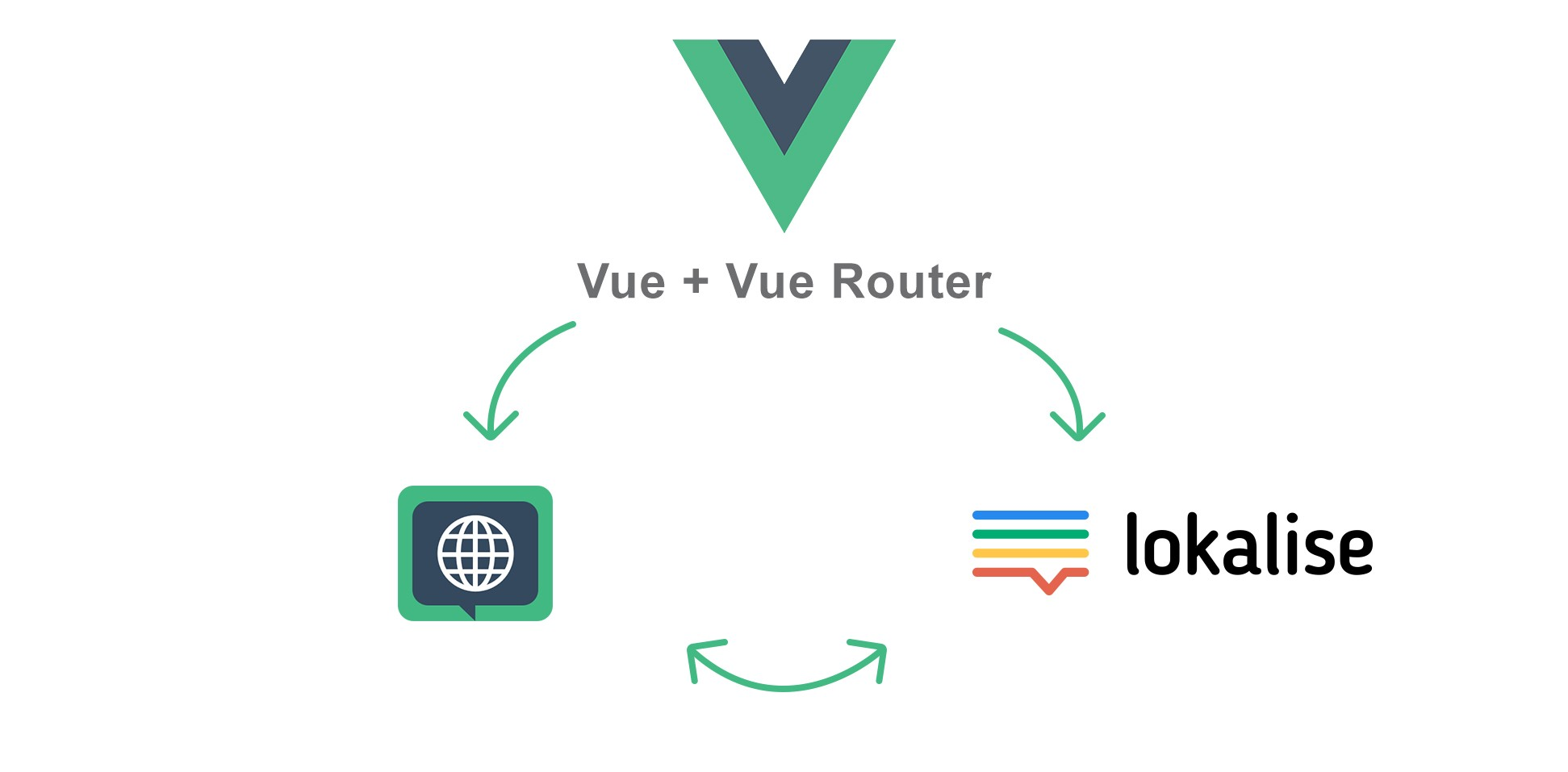 Add i18n and manage translations of a Vue js powered website