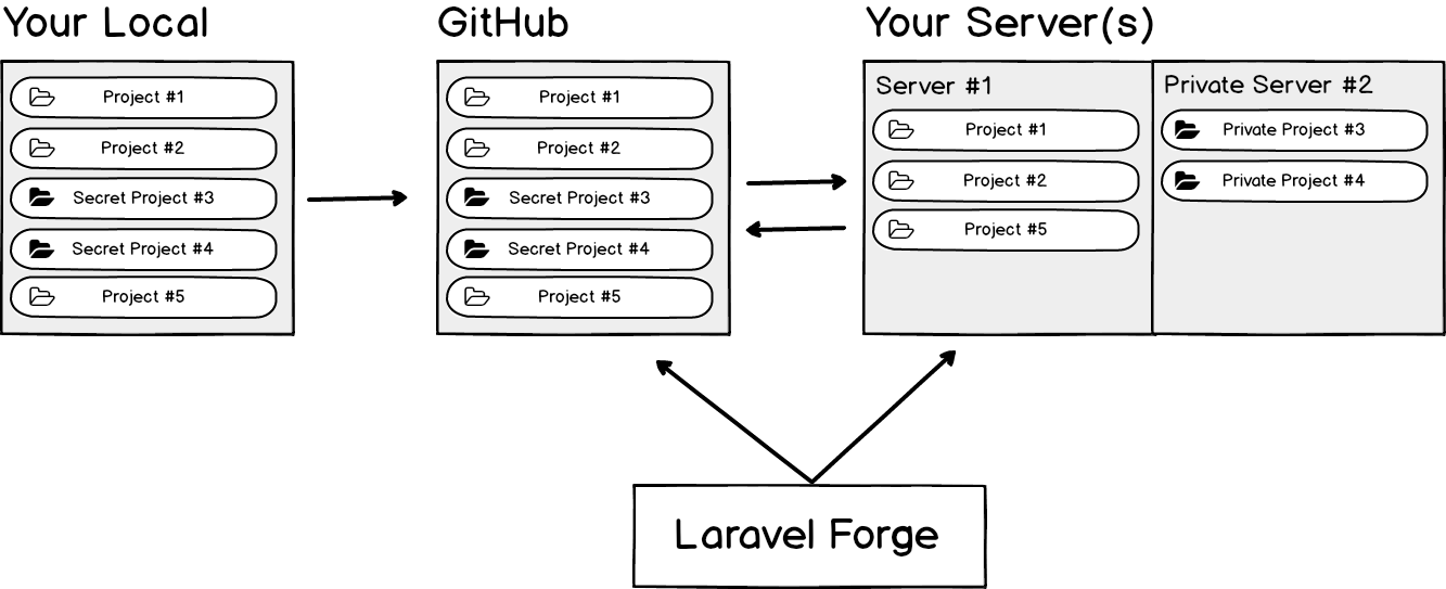 The Power of Laravel Forge 🚀 - All Kinds Of Stories