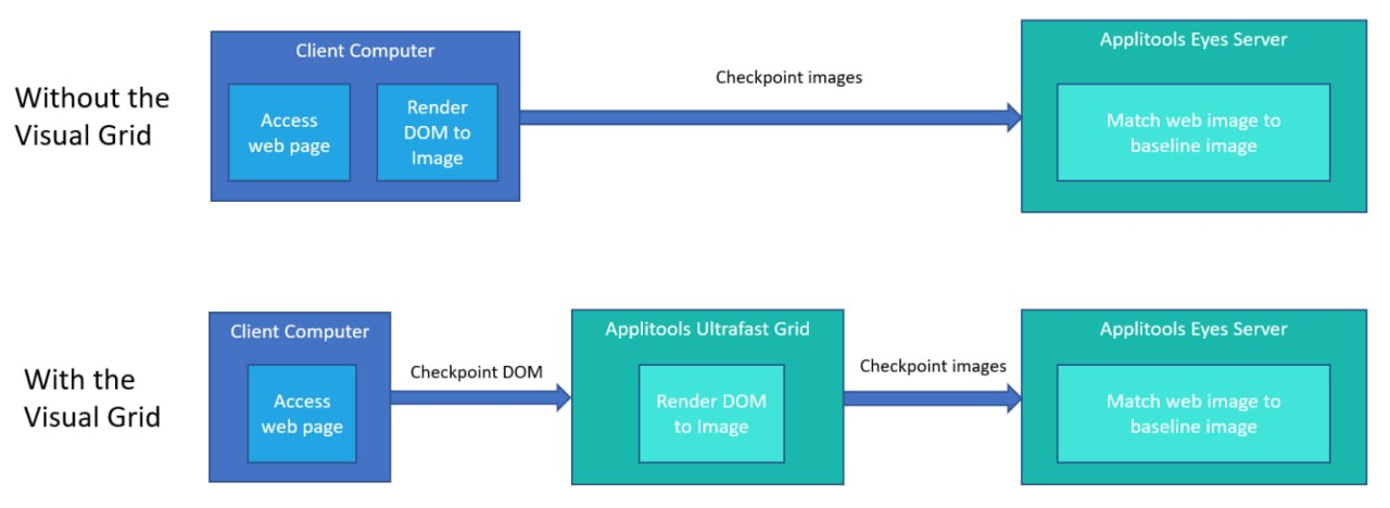 How single browser execution happens with ultra-fast grid