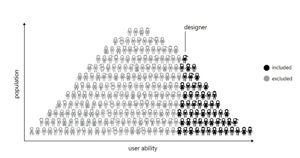 XY axis graph with User Ability x Population, showing designers are at the top end of user ability