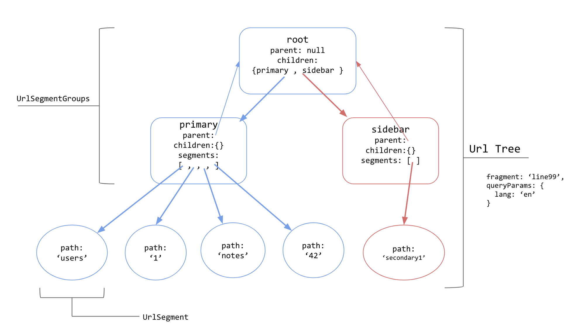 The Three Pillars of the Angular Router — Router States and URL Matching