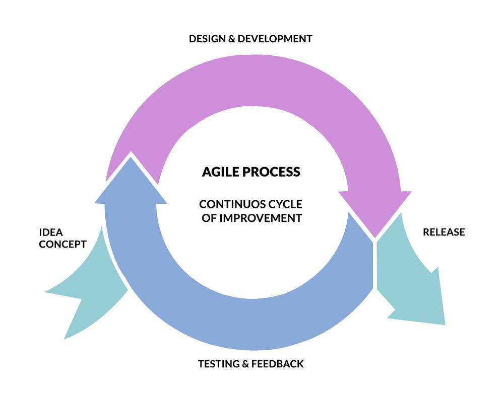 Validating product ideas through lean user research cycle