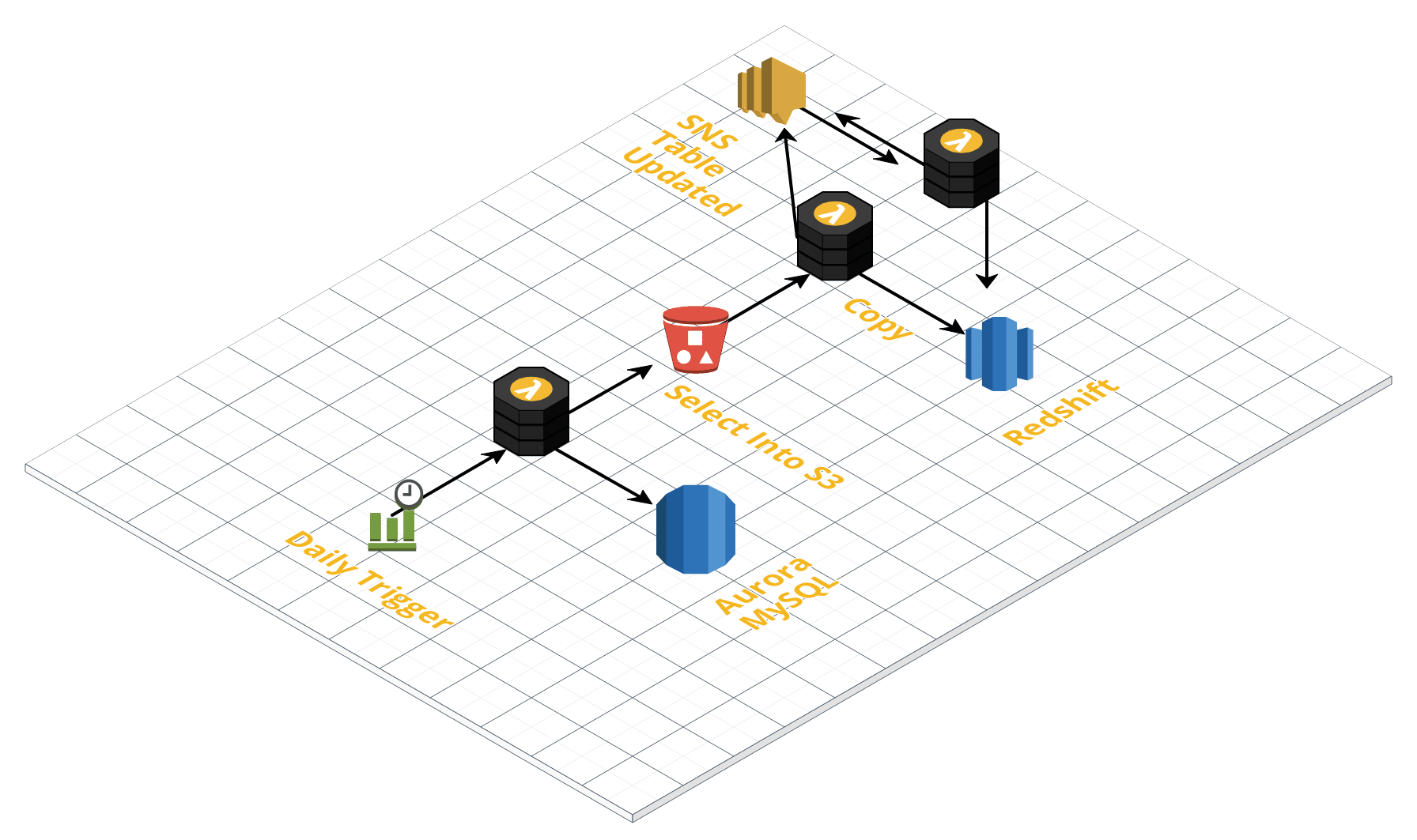 Using AWS Lambda for ETL From Aurora RDS To Redshift