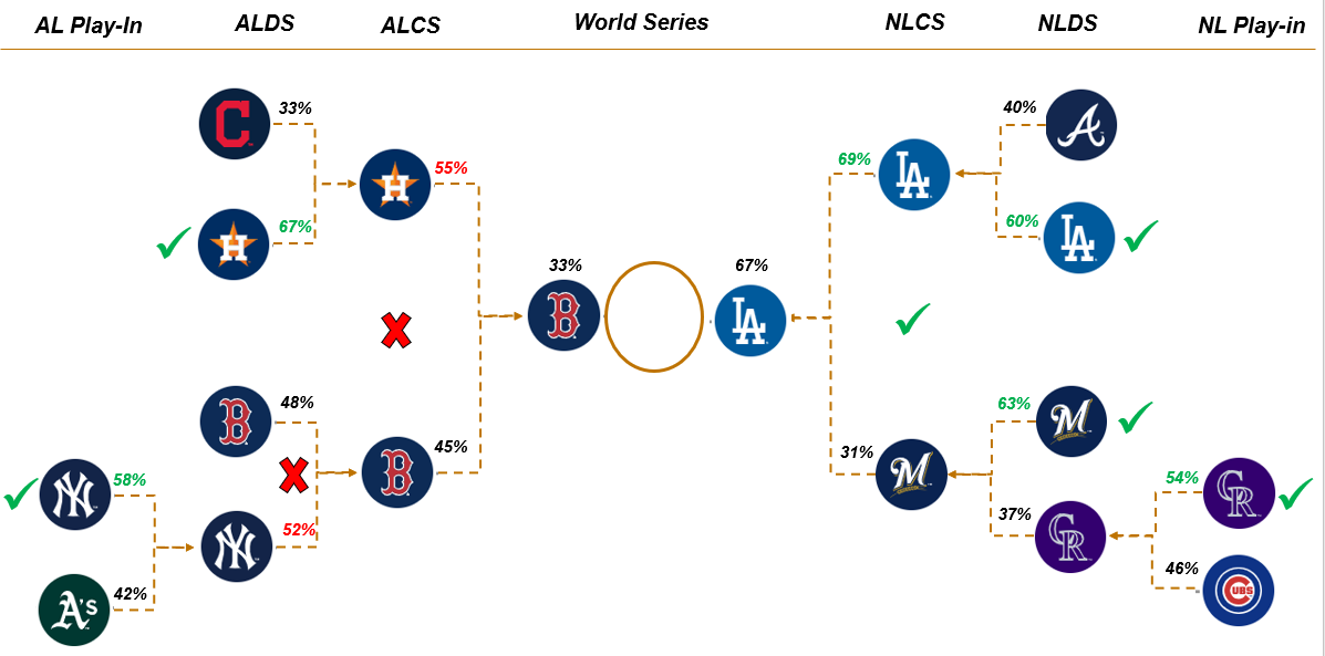 Simulating the 2018 World Series - Towards Data Science