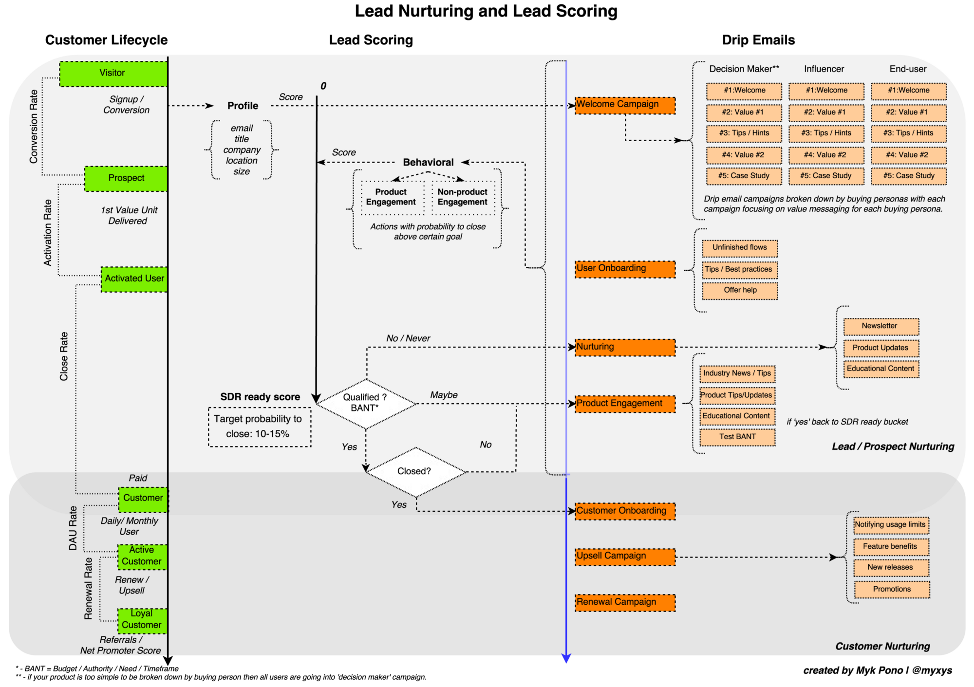 How to design lead nurturing lead scoring and drip email 4 selling design