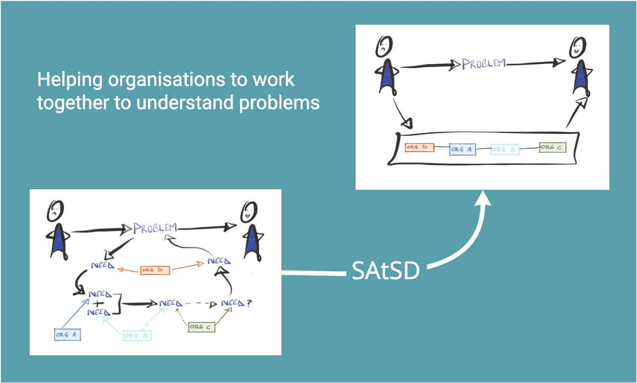 using 2 images, with the first illustrating: 'multiple organisations involved in problem solving', moving to another one illustrating 'Organisations working together' with an arrow showing that you move from one to the other thanks to SAtSD and a text explaining that this is helping organisations to work together to understand problems