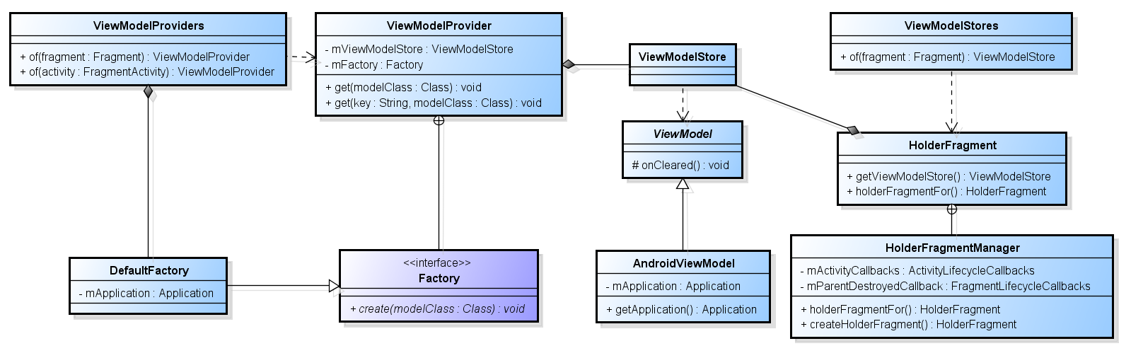 Dive deep into Android's ViewModel — Android Architecture Components