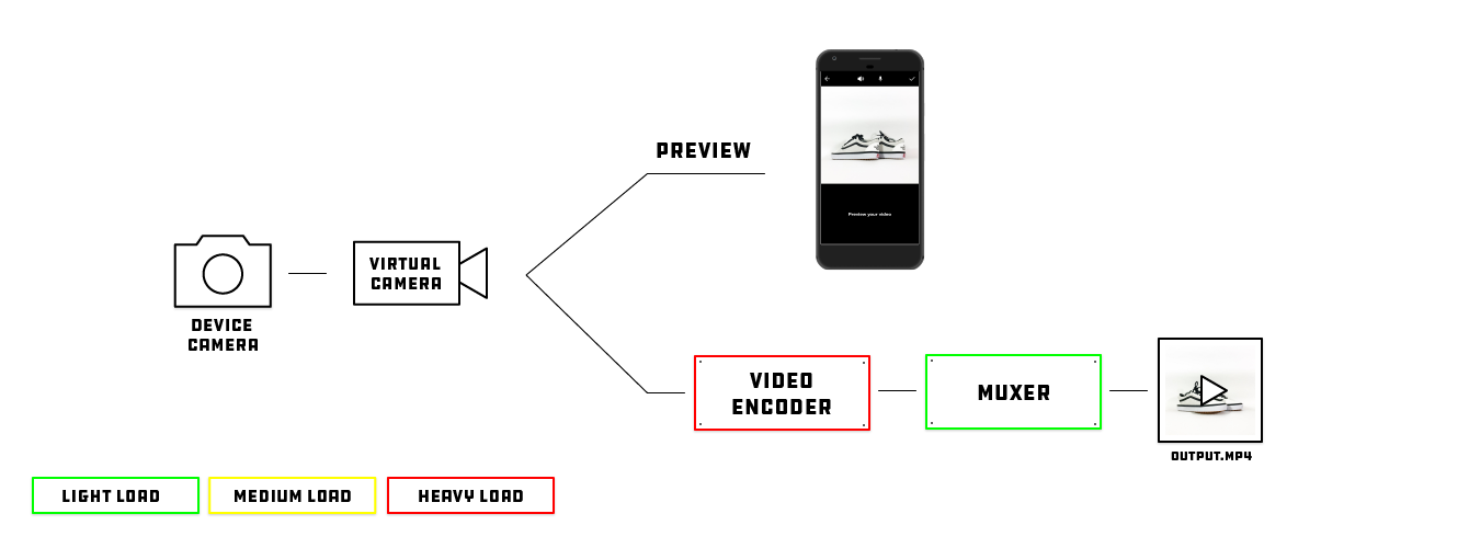 Android Square Video Cropping - Engineering at Depop