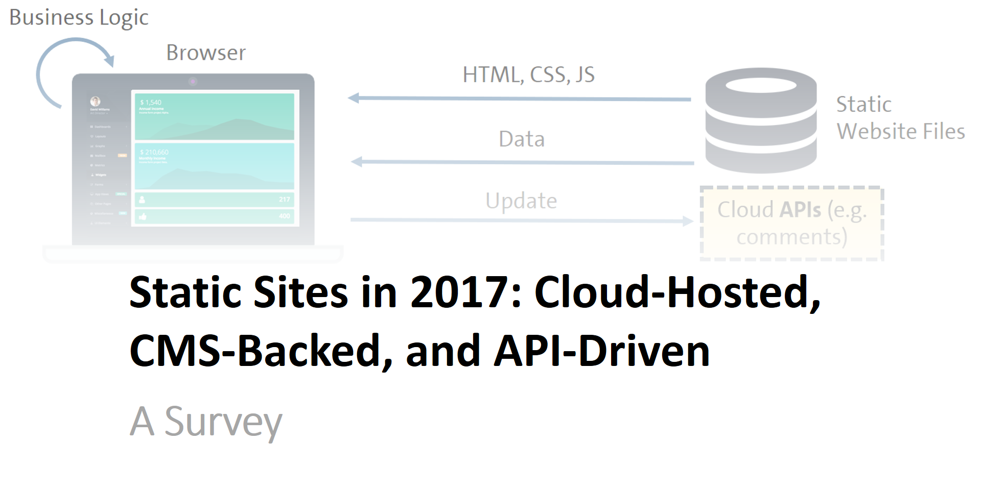 Building Static Sites in 2017: Cloud-Hosted, CMS-Backed, and API-Driven