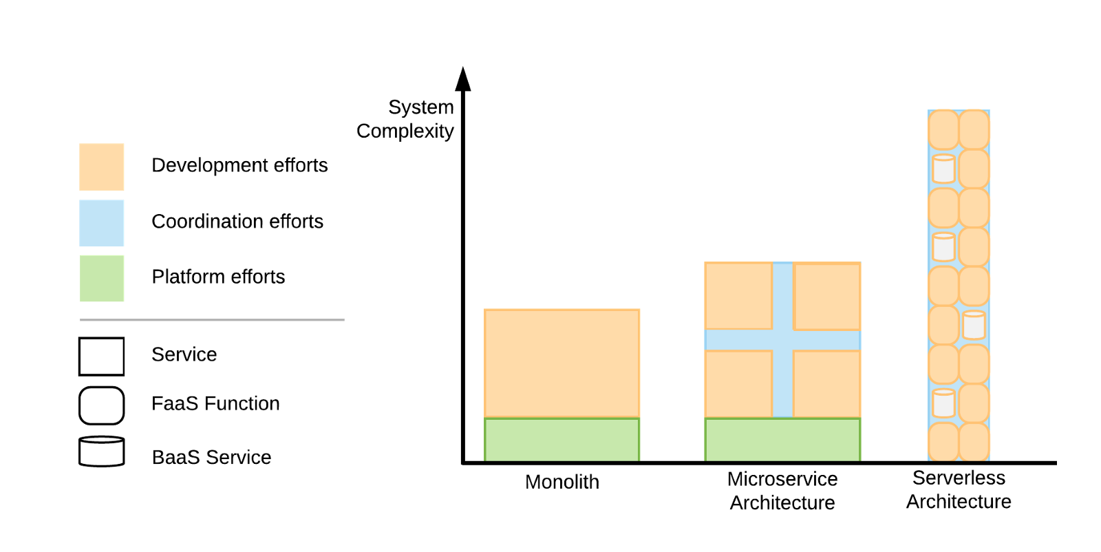 A comparison between Monolith, Microservice- and Serverless Architectures by development, coordination and platform effort