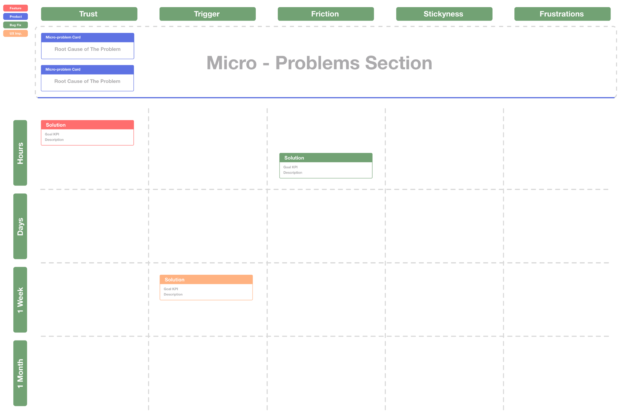 Product Dev Map