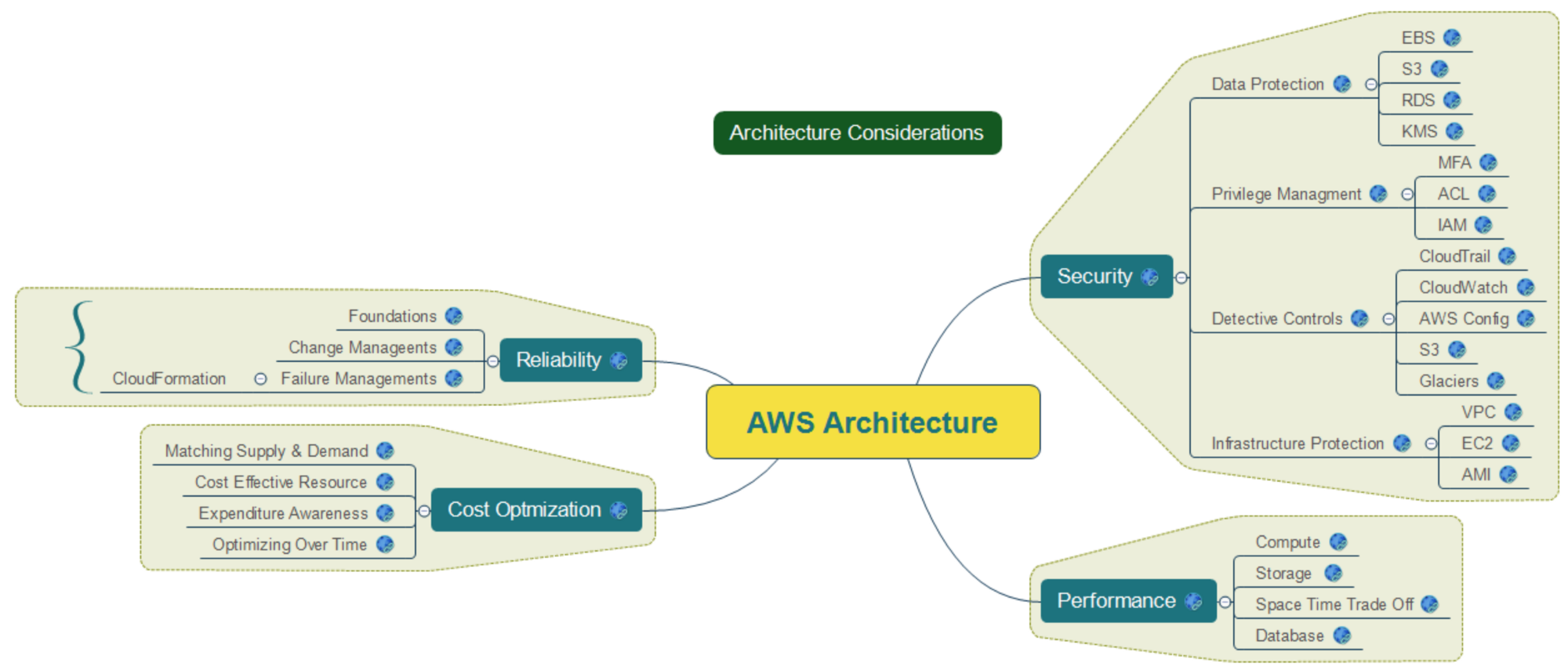 Architecting Security & Governance Across your AWS Accounts