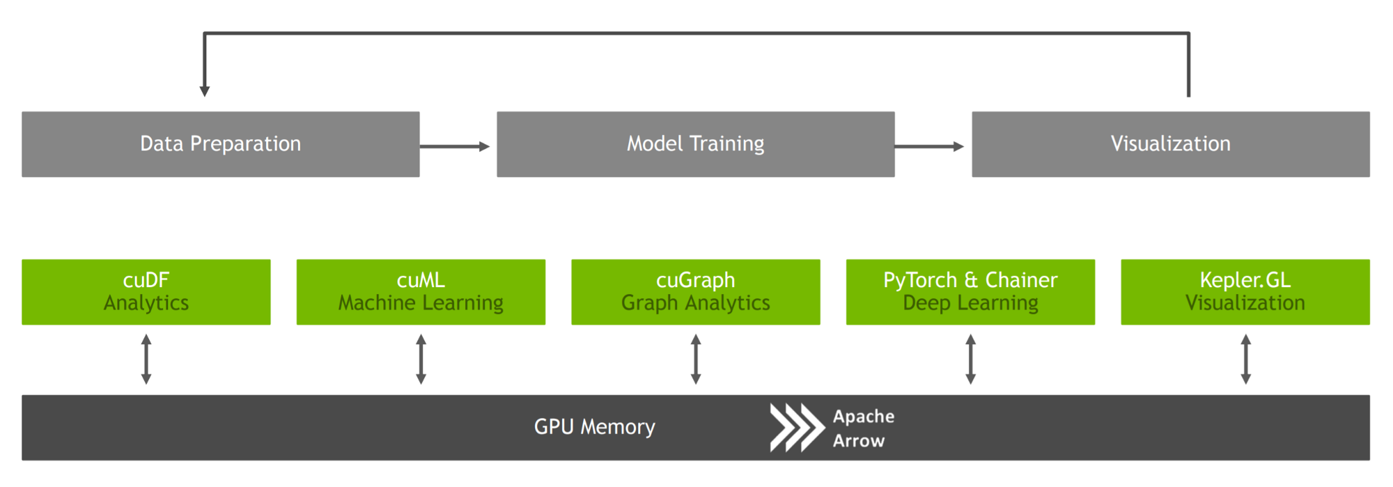 GPU Accelerated Data Analytics & Machine Learning - Towards Data Science