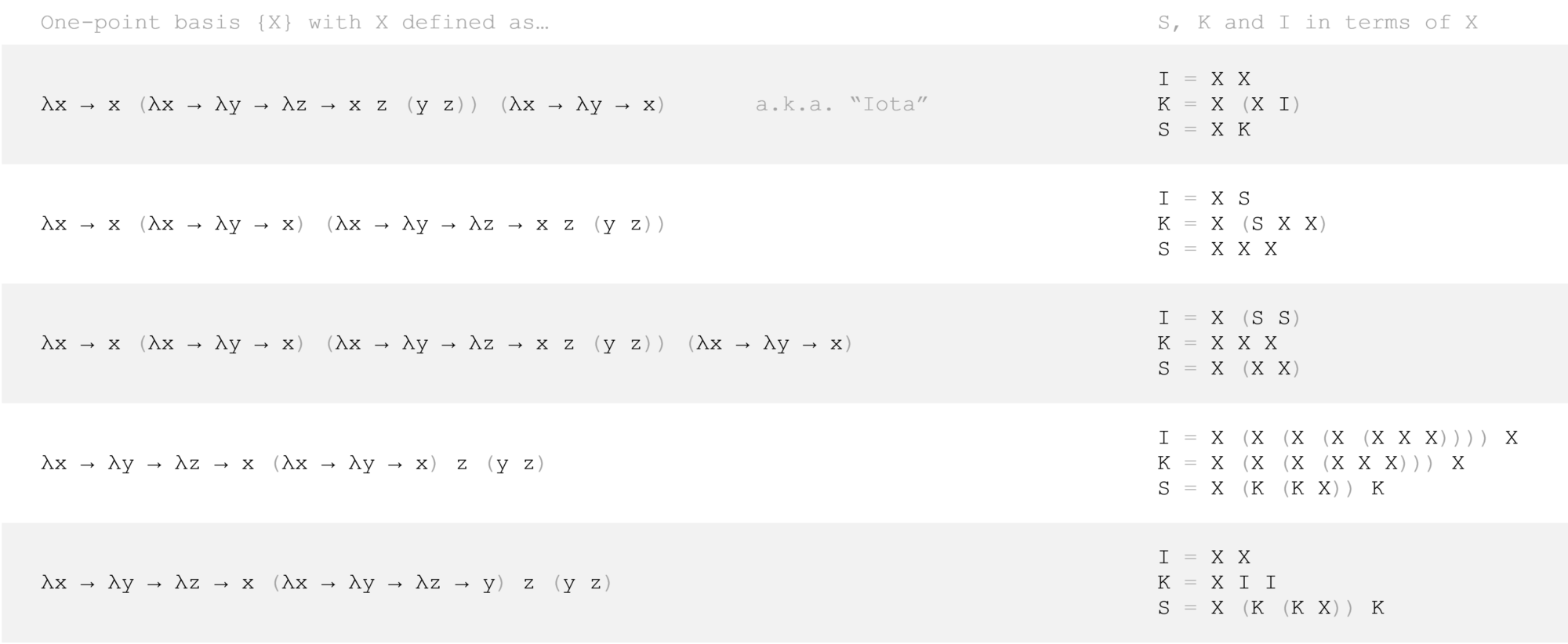 A table of one-point basis examples, together with SKI in terms of them.