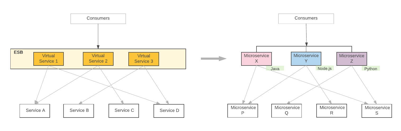Service Mesh for Microservices - Microservices in Practice - Medium
