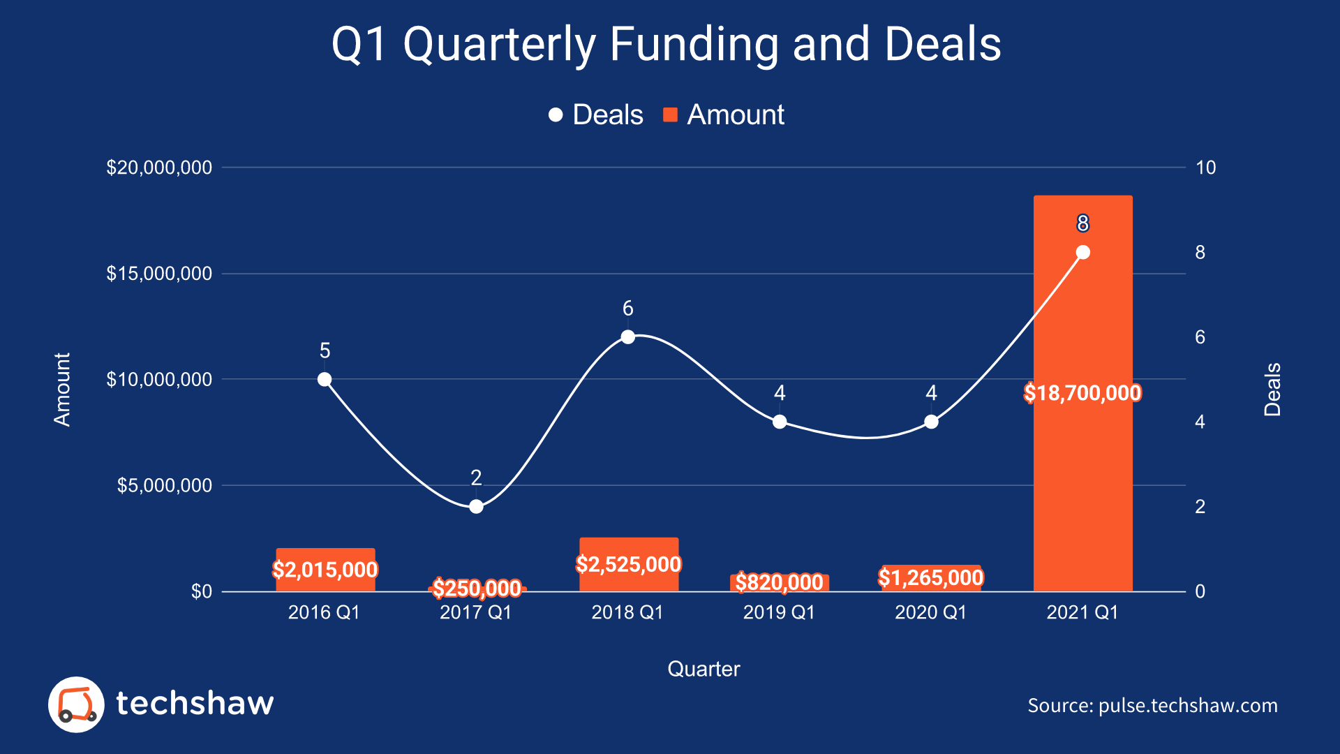 Q1 Quarterly Funding and Deals — Pakistani Startups