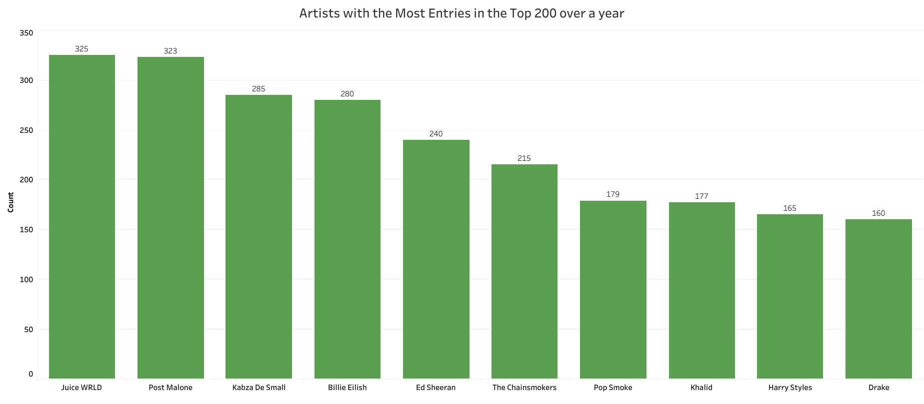 Artists with the most entries