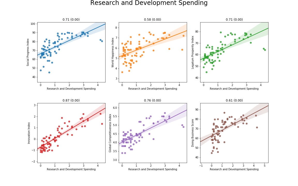What makes a country prosperous? - Towards Data Science