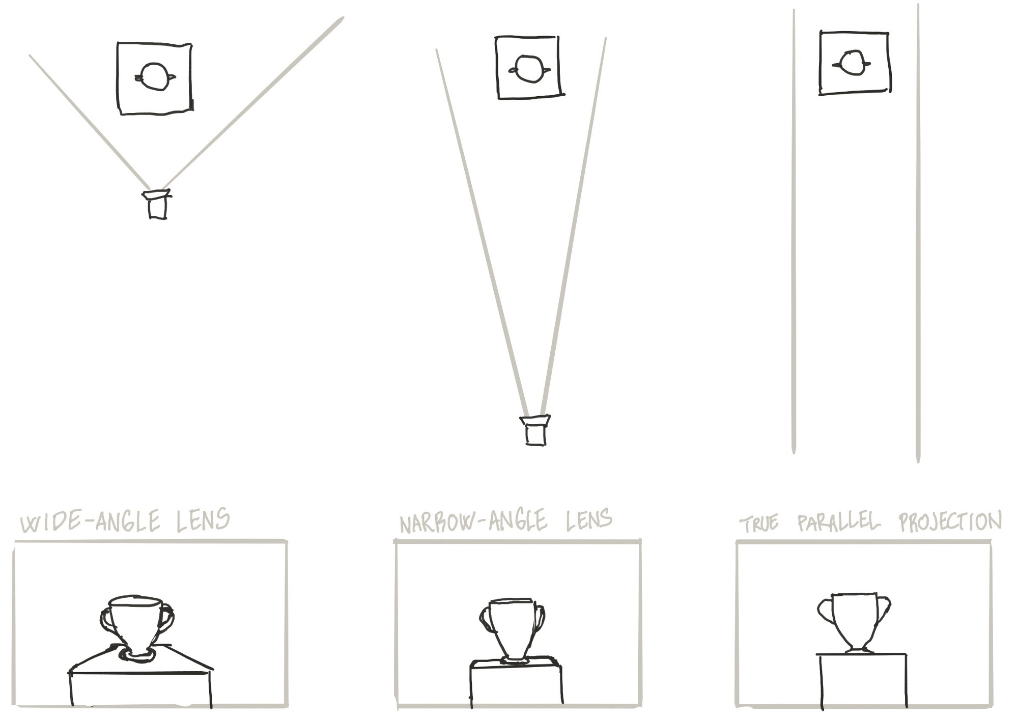 Game developer's guide to graphical projections (with video game