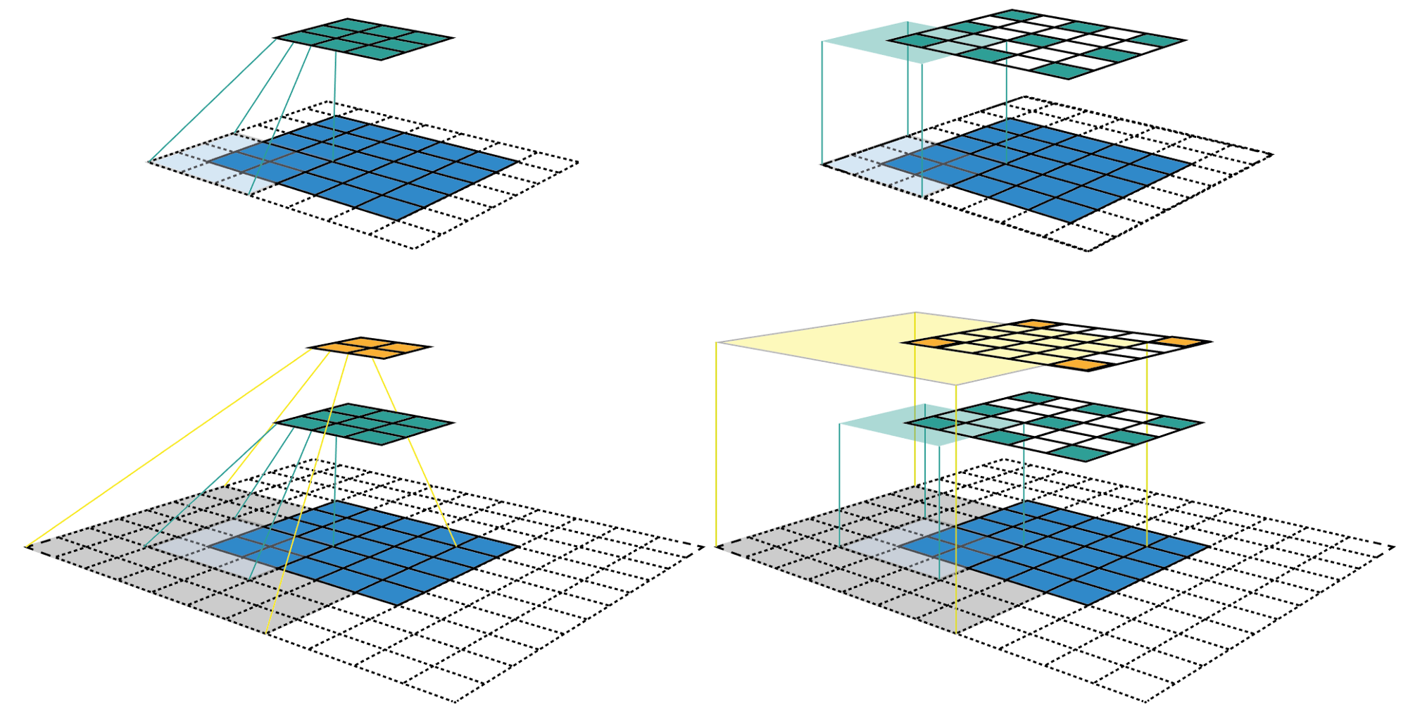 A guide to receptive field arithmetic for Convolutional Neural Networks