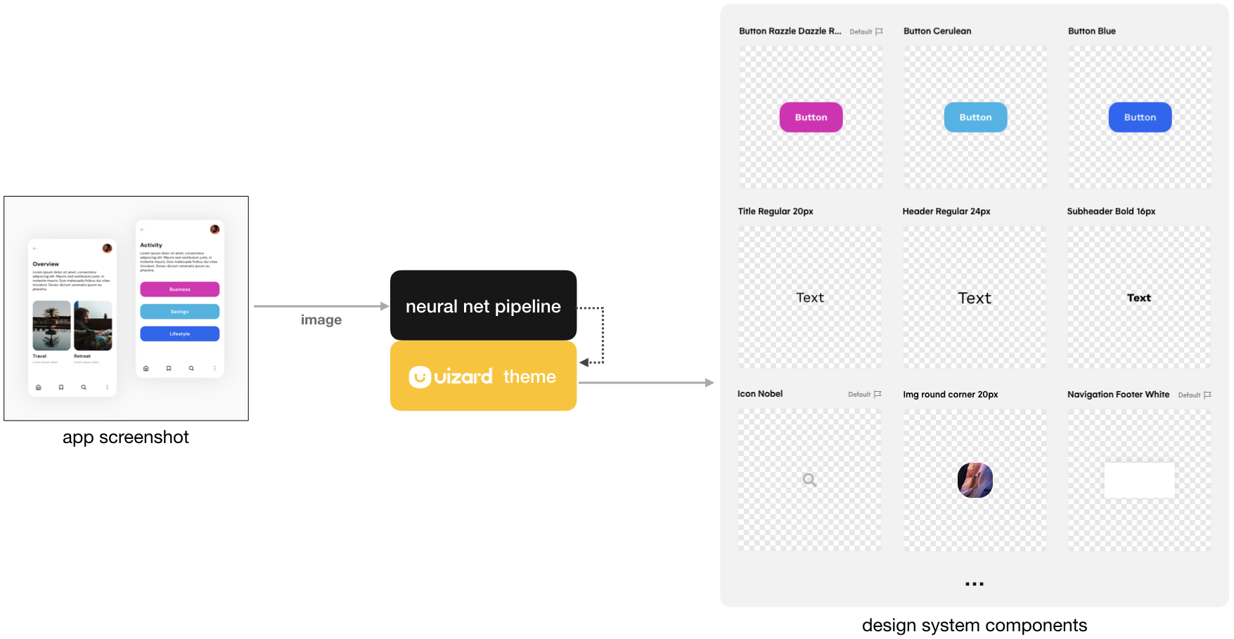 Uizard product: generating design system components from a mobile app screenshot.