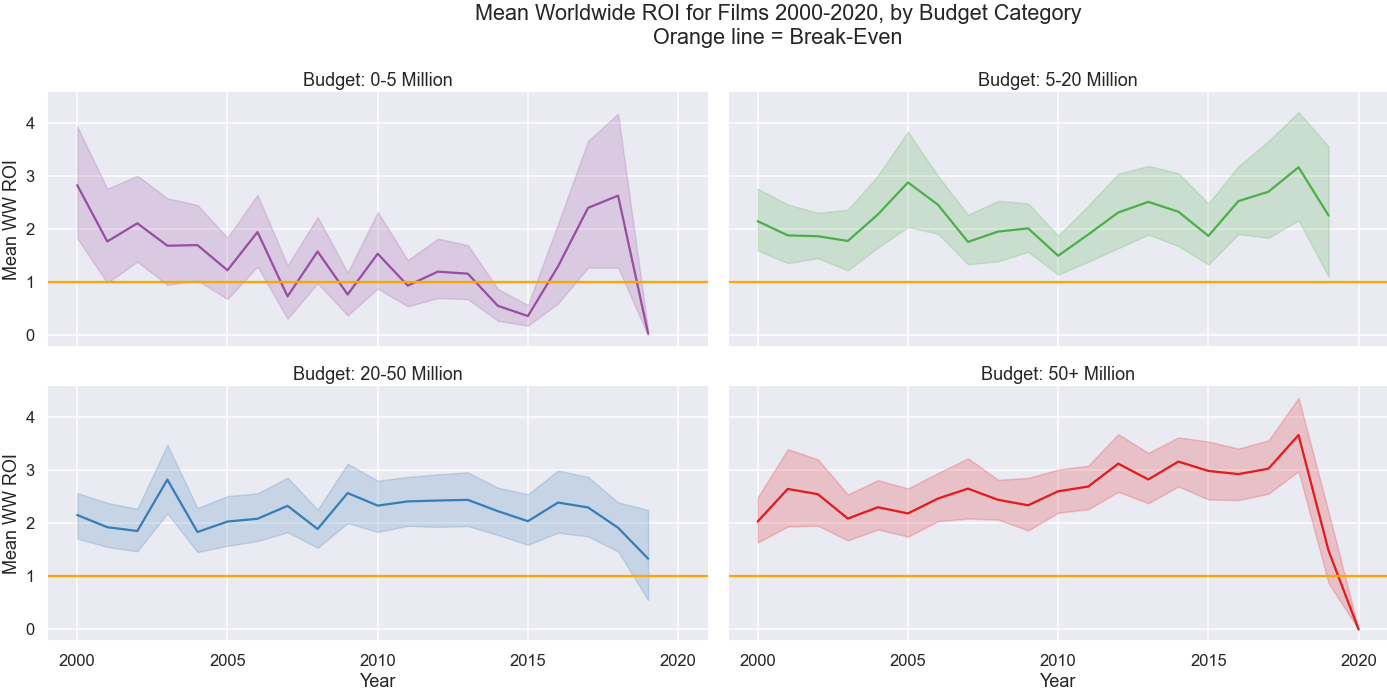 Mean worldwide ROI by budget category, 2000–2020