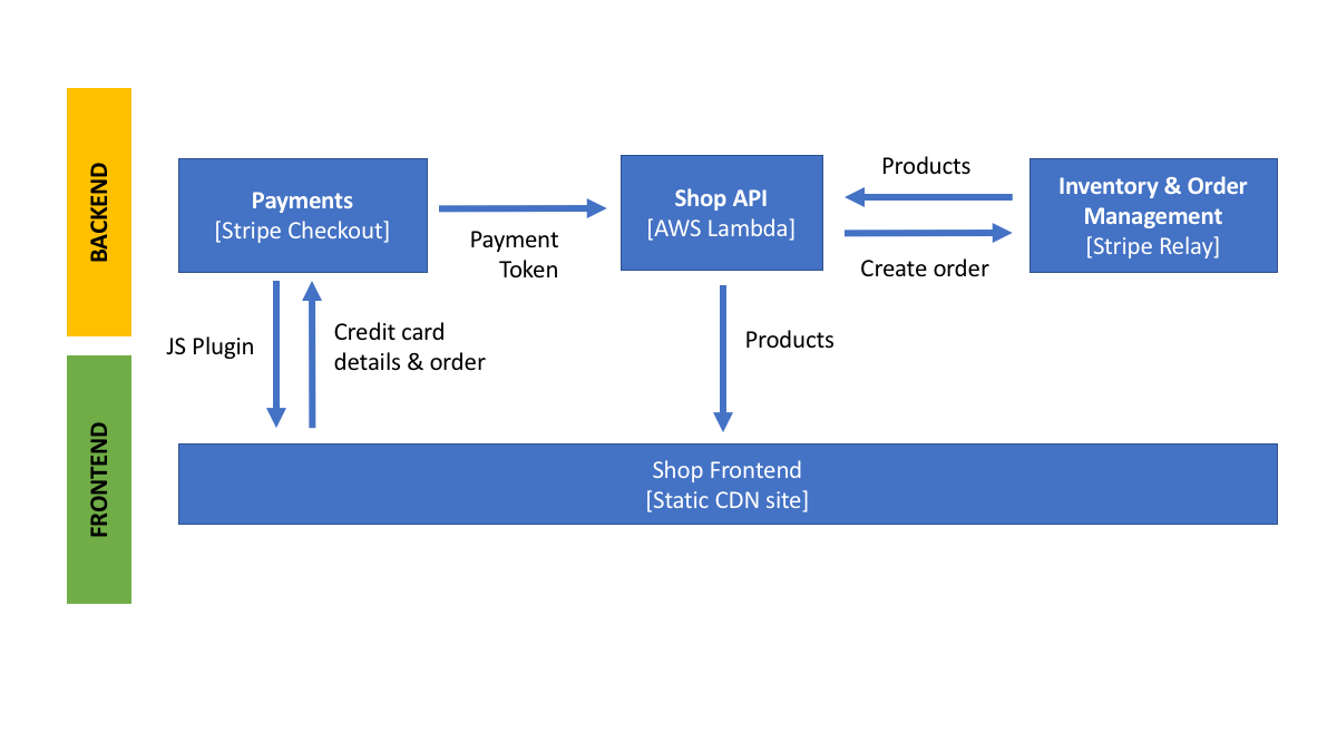 Building a Serverless E-Commerce App with AWS Lambda, Stripe and React