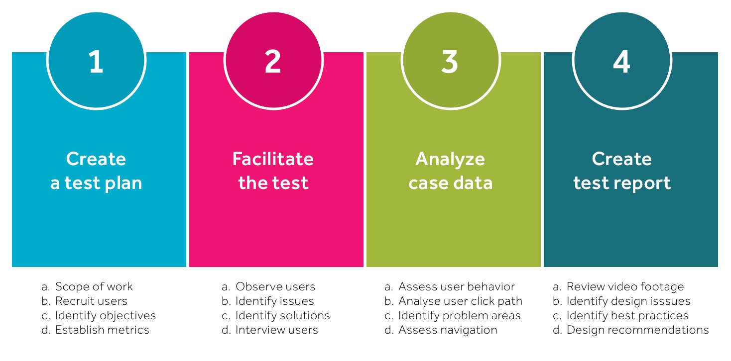 usability testing  what is it and how to do it