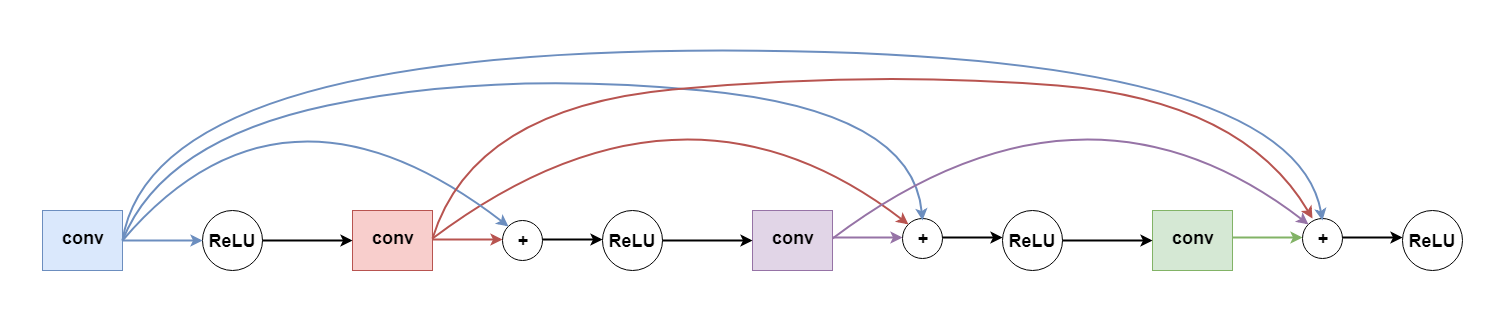 18 Tips for Training your own Tensorflow js Models in the Browser