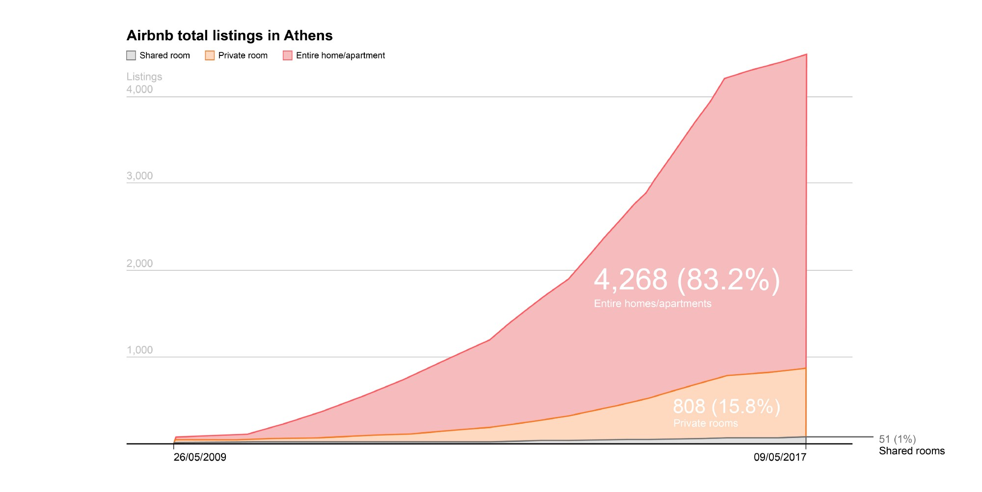 Mapping The Dominance Of Airbnb On Athens - AthensLive - Medium