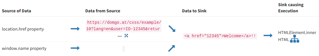 Automating Discovery and Exploiting DOM (Client) XSS Vulnerabilities