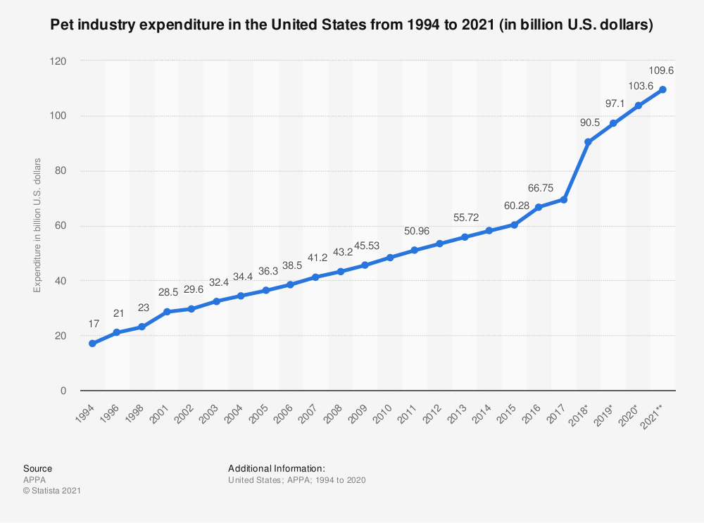 Pet industry expenditure YOY graph from the research firm Statista to show how the industry has grown from $17 billion in 1994 and is projected to hit $110billion by the end of 2021. This is a line graph in the colors blue and grey to show this growth year over year.