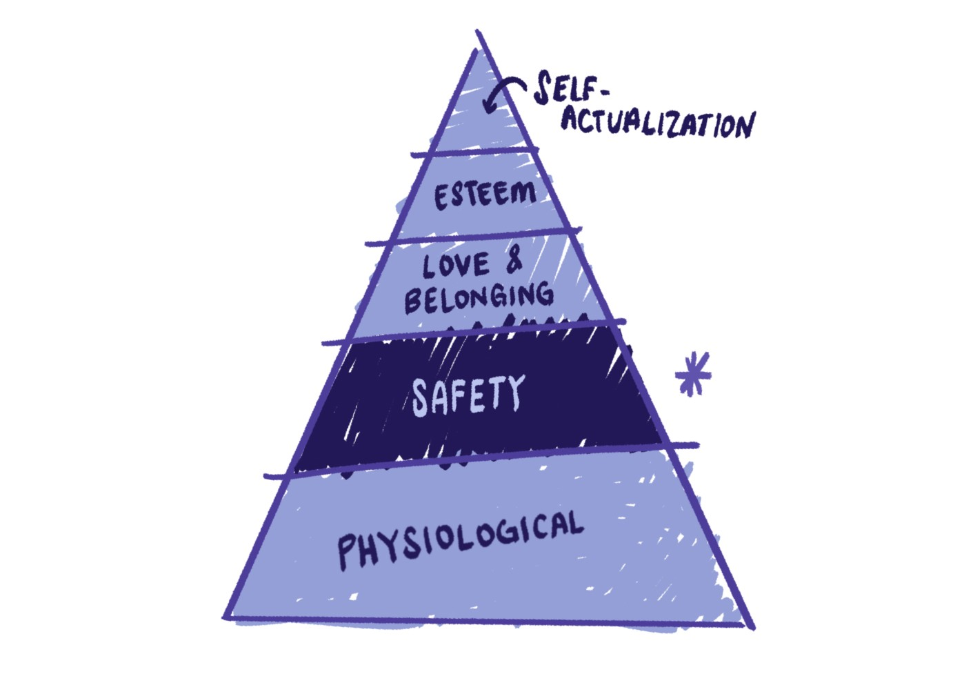 A triangle includes five lateral sections. At the base, psychological. Above it, safety, love and belonging, esteem, and self-actualization.