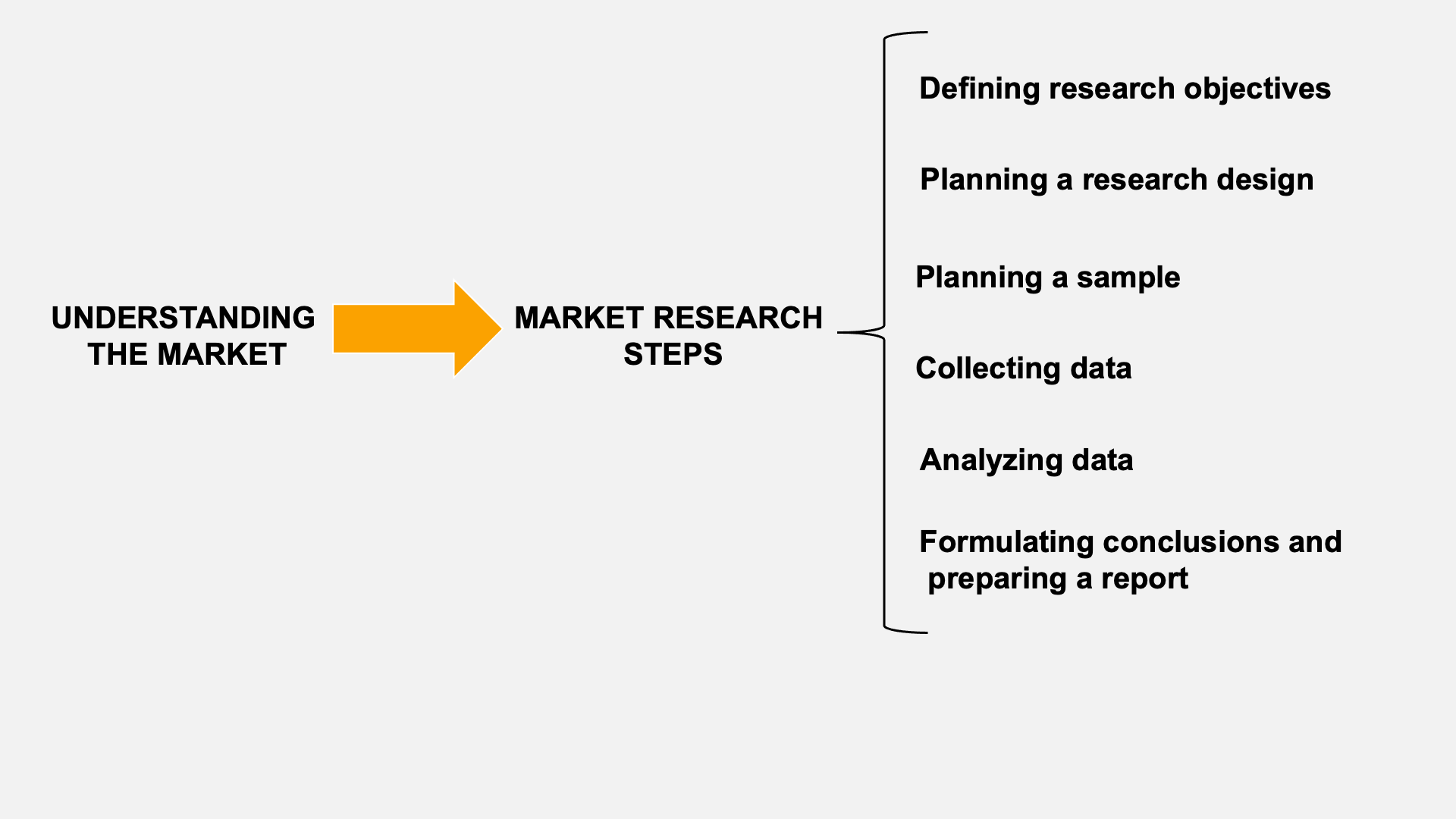 go to market (market research steps)
