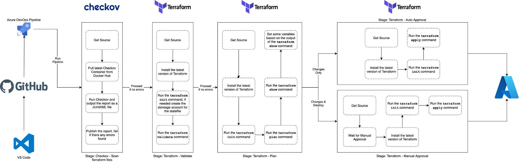 A diagram of the workflow which is being executed as part of the pipeline