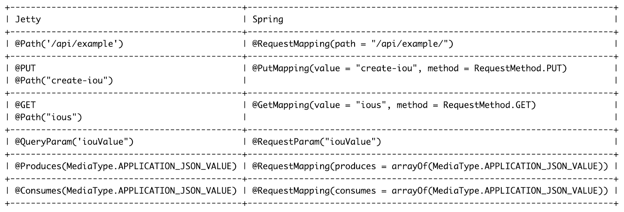 Spring cleaning : Migrating your CorDapp away from the deprecated