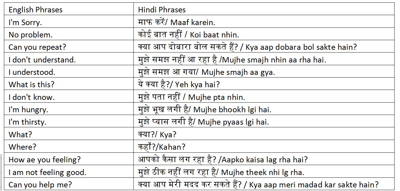 Useful Hindi Phrases - Anupam Joseph - Medium