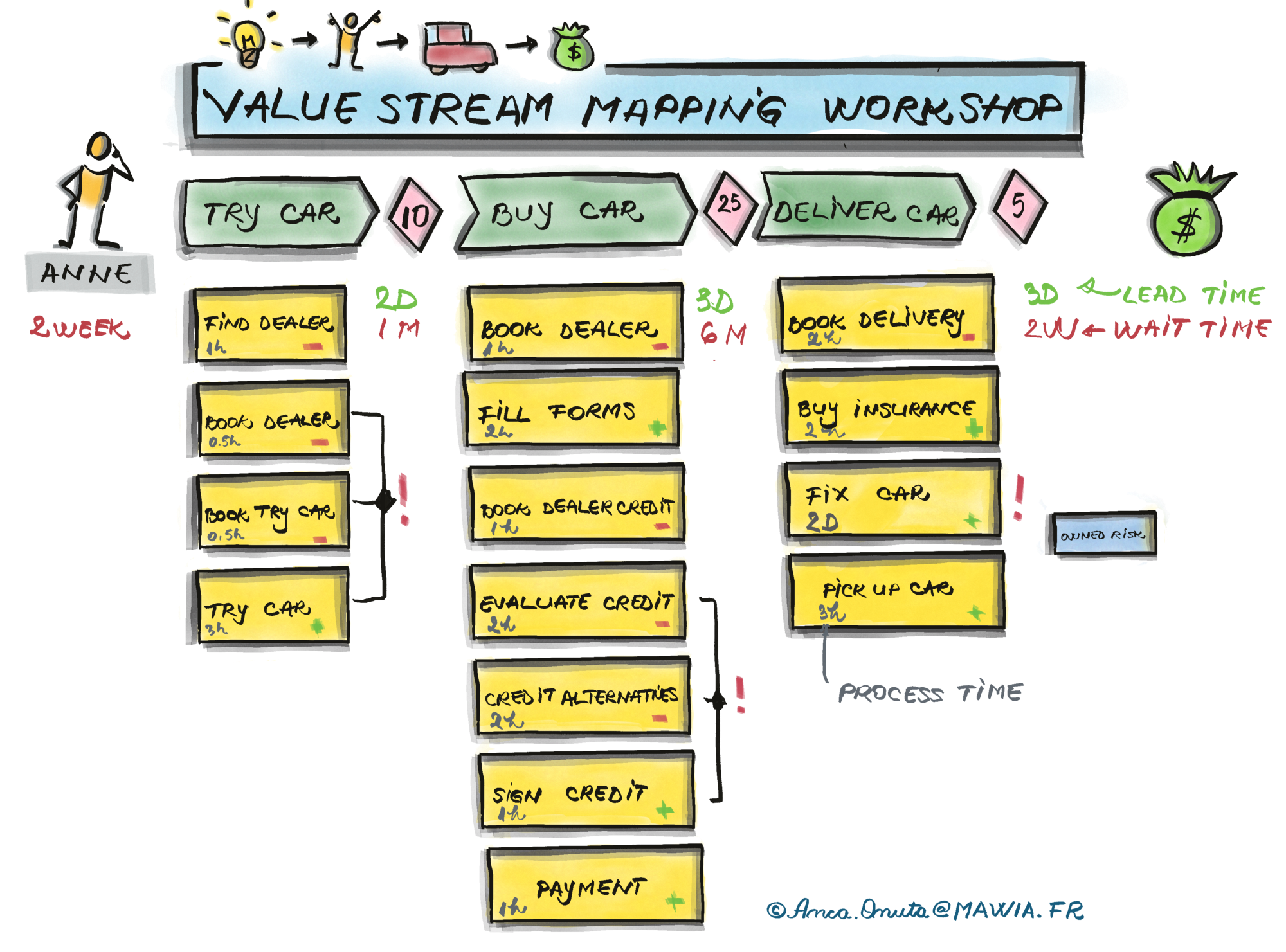 Remote Value Streams Mapping Workshop—the steps, the actors and the tools