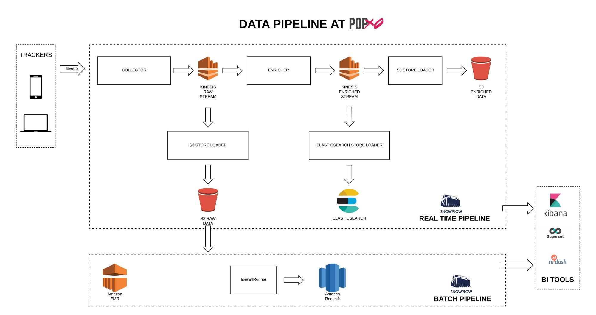 Real-time and Batch Data Pipeline At POPxo - POPxo Engineering - Medium